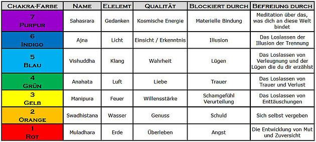 Liste pdf frequenzen heilende Funkfrequenzen Tabelle